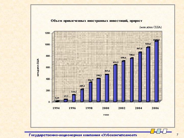 (млн. долл. США) Государственно-акционерная компания «Узбекенгилсаноат» 7