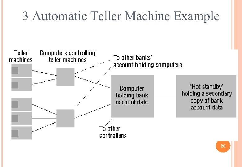 3 Automatic Teller Machine Example 20