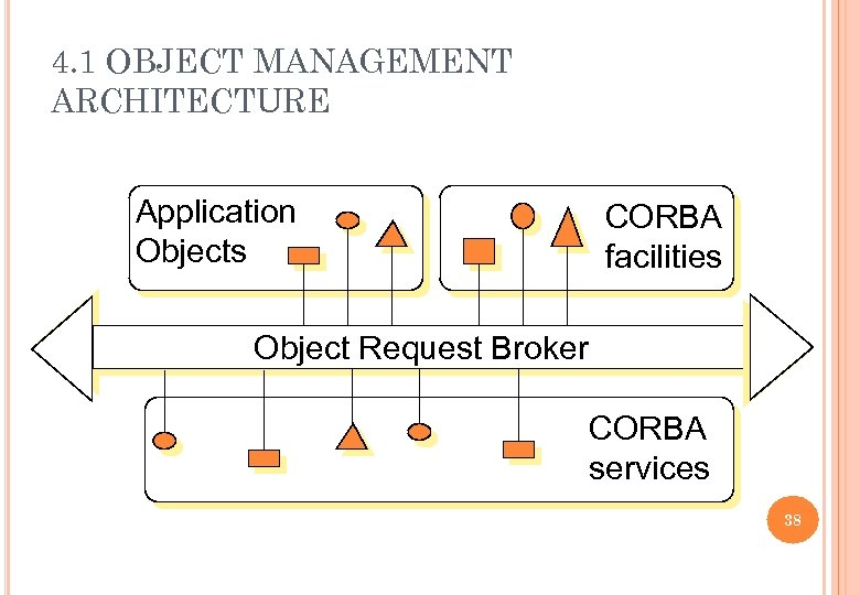 4. 1 OBJECT MANAGEMENT ARCHITECTURE Application Objects CORBA facilities Object Request Broker CORBA services