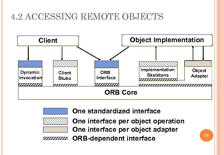 4. 2 ACCESSING REMOTE OBJECTS Object Implementation Client Dynamic Invocation Client Stubs ORB Interface