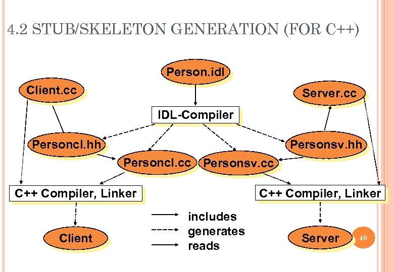 4. 2 STUB/SKELETON GENERATION (FOR C++) Person. idl Client. cc Server. cc IDL-Compiler Personcl.
