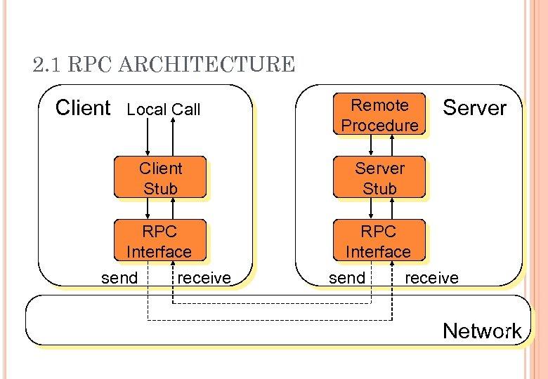 2. 1 RPC ARCHITECTURE Local Call Remote Procedure Client Stub Server Stub RPC Interface