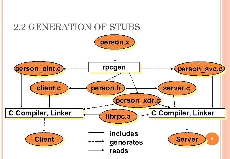 2. 2 GENERATION OF STUBS person. x person_clnt. c client. c rpcgen person_svc. c