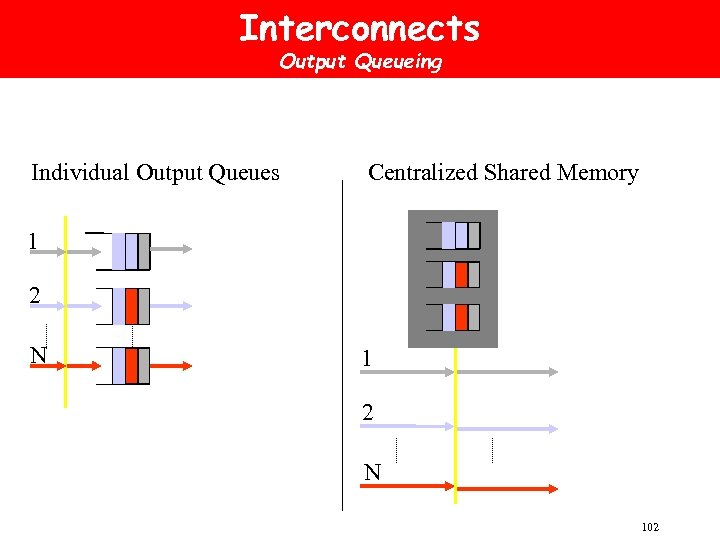 Interconnects Output Queueing Individual Output Queues Centralized Shared Memory 1 2 N 102