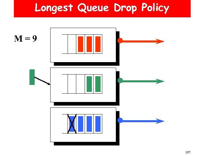 Longest Queue Drop Policy M=9 107