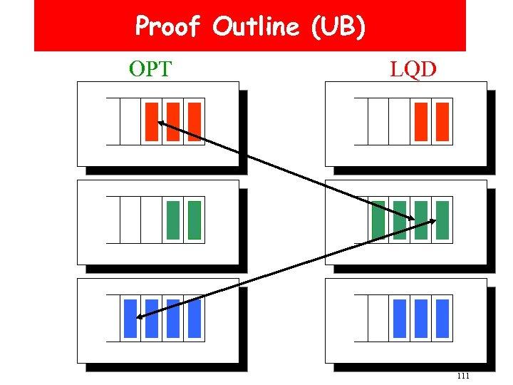 Proof Outline (UB) OPT LQD 111