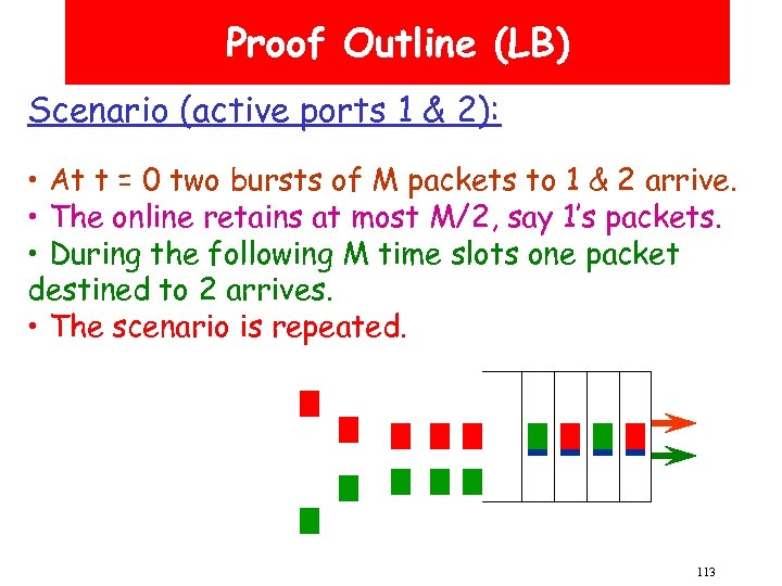 Proof Outline (LB) Scenario (active ports 1 & 2): • At t = 0
