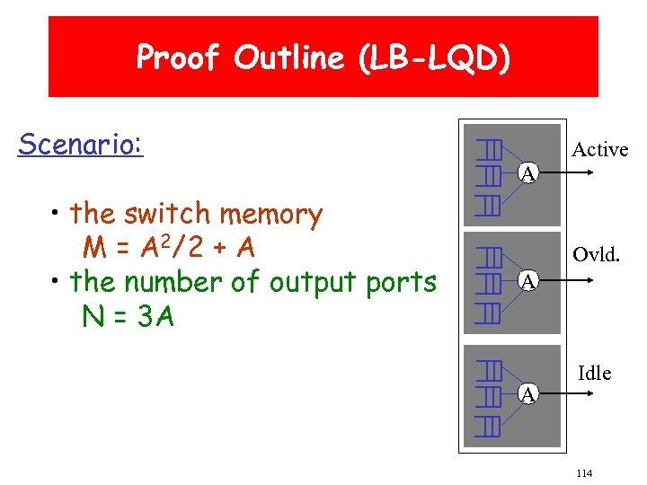 Proof Outline (LB-LQD) Scenario: • the switch memory M = A 2/2 + A