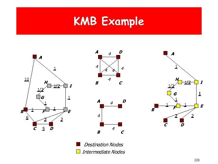 KMB Example A A 4 1 10 H I 1/2 G 1 1 1