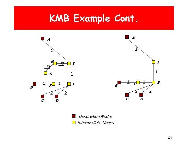 KMB Example Cont. A A 1 1 H I 1/2 G B 1 1