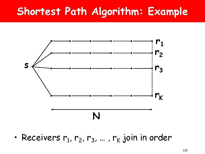 Shortest Path Algorithm: Example r 1 r 2 s r 3 r. K N