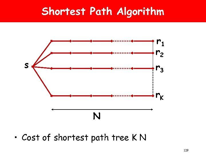 Shortest Path Algorithm r 1 r 2 s r 3 r. K N •