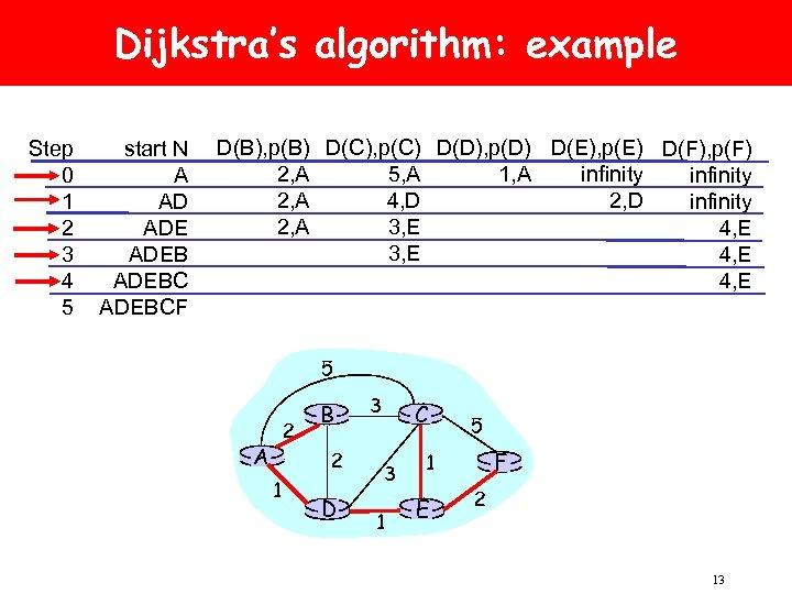 Dijkstra's algorithm: example Step 0 1 2 3 4 5 start N A AD