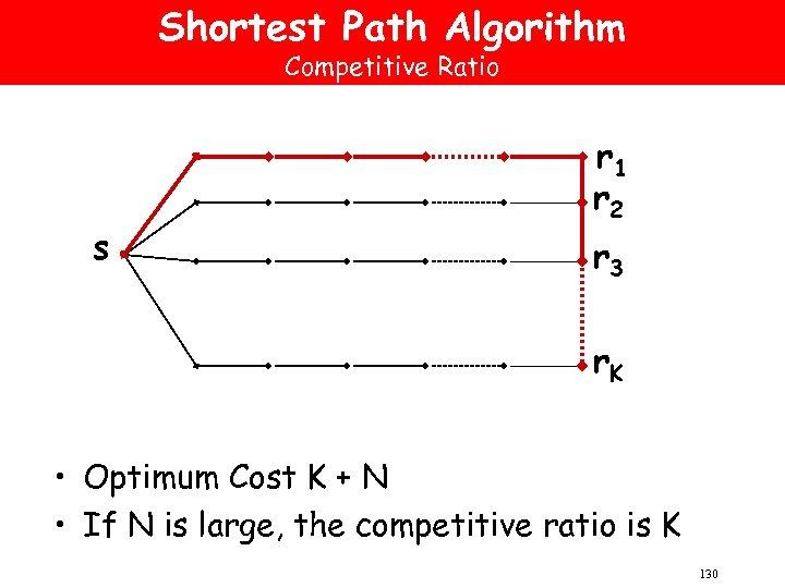 Shortest Path Algorithm Competitive Ratio s r 1 r 2 r 3 r. K