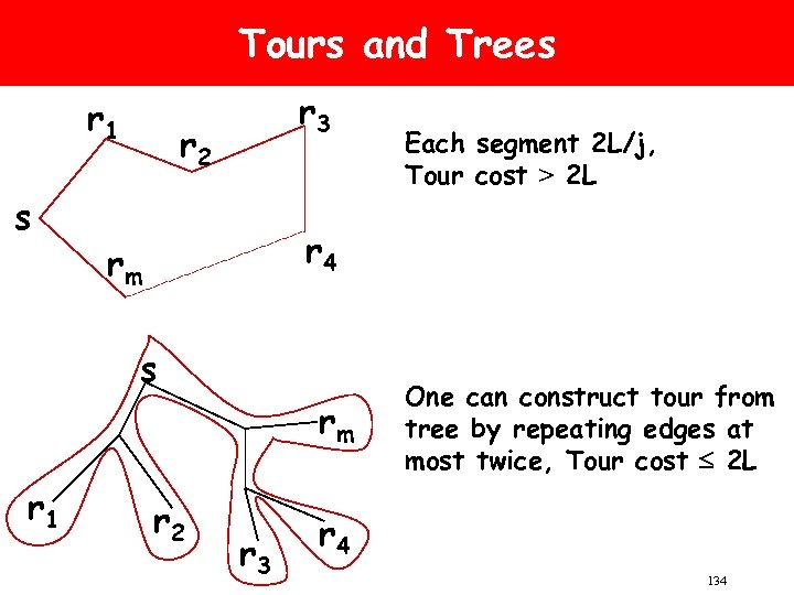 Tours and Trees r 1 s r 3 r 2 r 4 rm s
