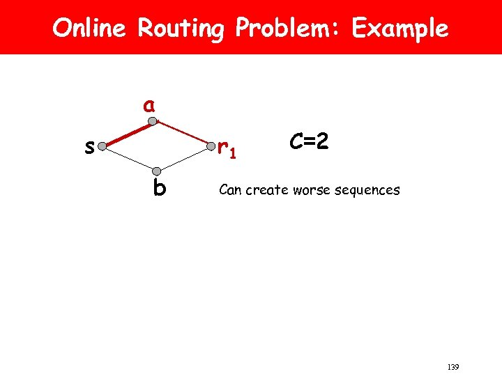Online Routing Problem: Example a s r 1 b C=2 Can create worse sequences