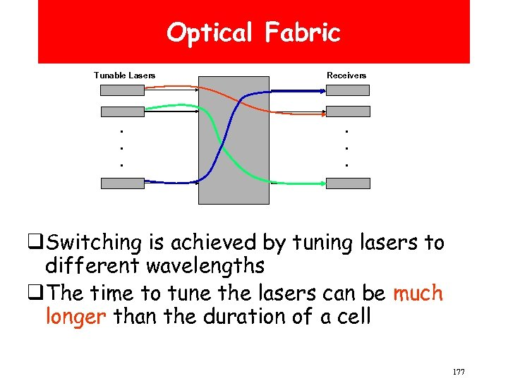 Optical Fabric Tunable Lasers . . . Receivers . . . q. Switching is