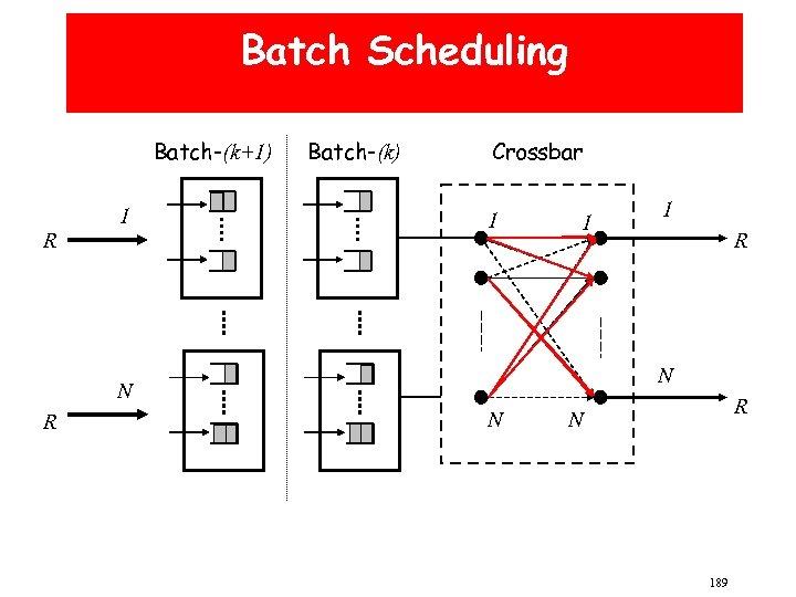 Batch Scheduling Batch-(k+1) R 1 Batch-(k) Crossbar 1 1 R N N R 1