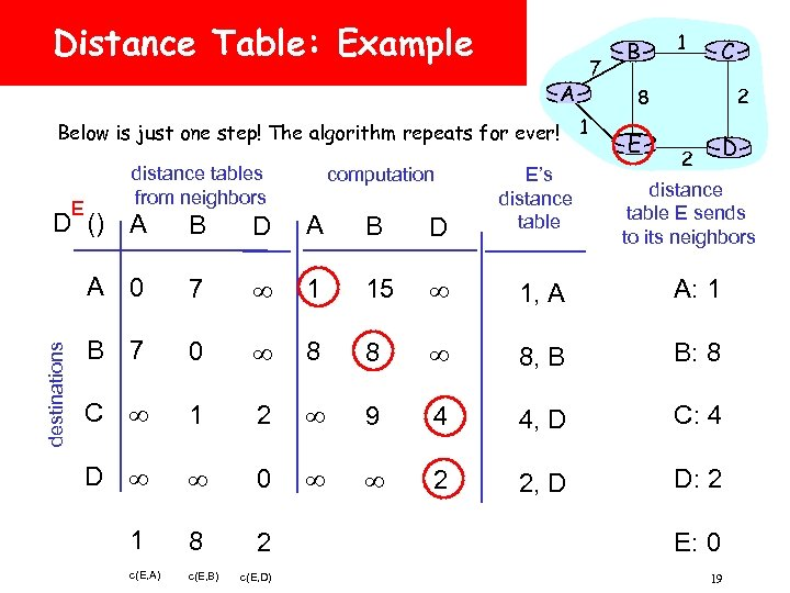Distance Table: Example A Below is just one step! The algorithm repeats for ever!