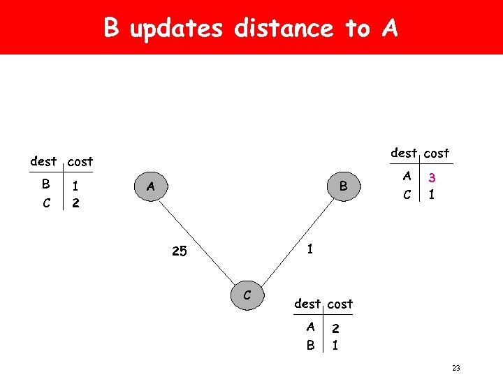 B updates distance to A dest cost B C 1 2 A B A