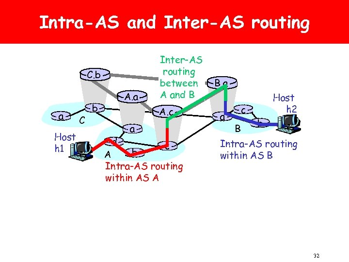 Intra-AS and Inter-AS routing C. b a Host h 1 C b A. a