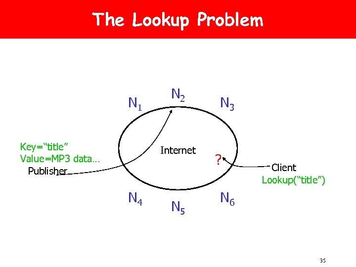 "The Lookup Problem N 1 Key=""title"" Value=MP 3 data… Publisher N 2 Internet N"
