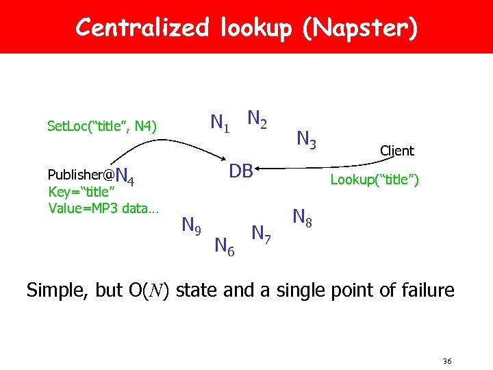 "Centralized lookup (Napster) N 1 N 2 Set. Loc(""title"", N 4) Publisher@N 4 Key=""title"""