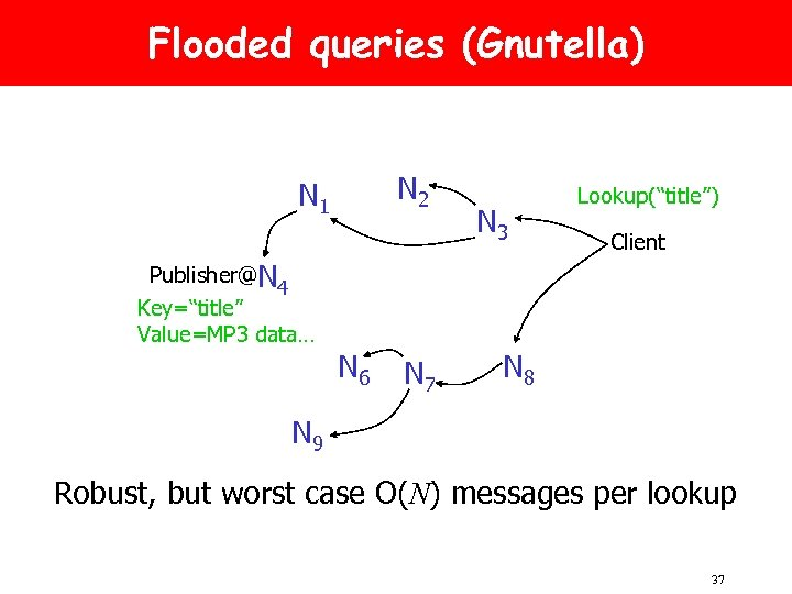 """Flooded queries (Gnutella) N 2 N 1 Publisher@N 4 Key=""""title"""" Value=MP 3 data… N"""