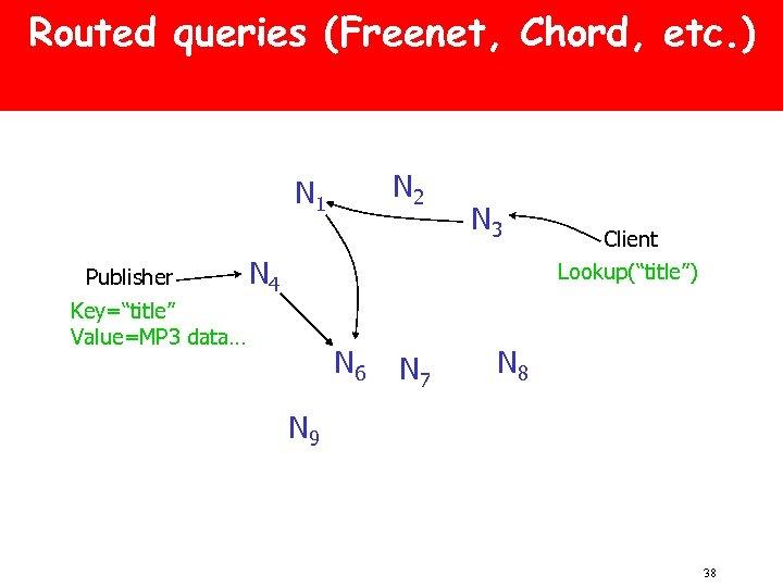 Routed queries (Freenet, Chord, etc. ) N 2 N 1 Publisher N 3 N