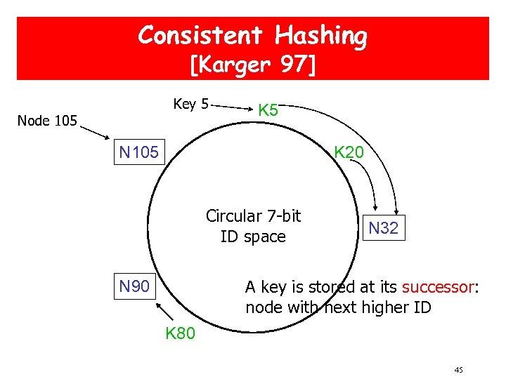 Consistent Hashing [Karger 97] Key 5 Node 105 K 5 N 105 K 20