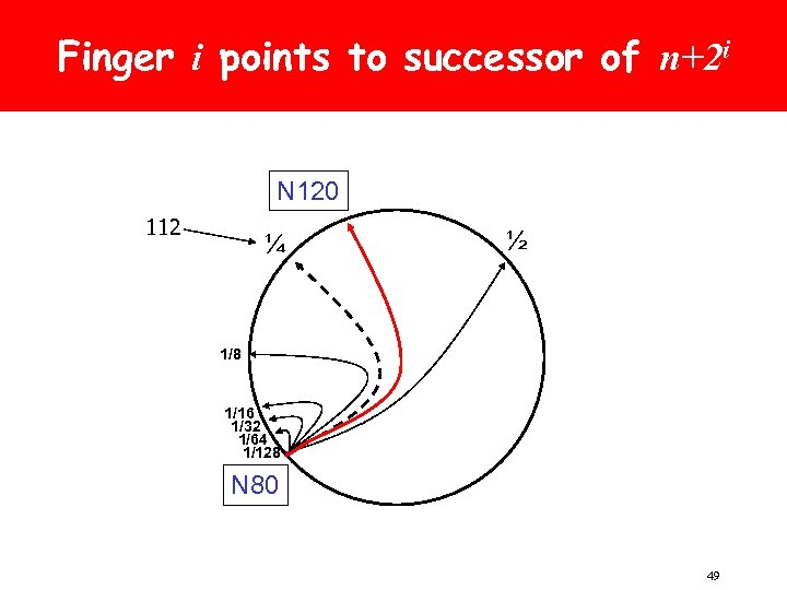 Finger i points to successor of n+2 i N 120 112 ¼ ½ 1/8