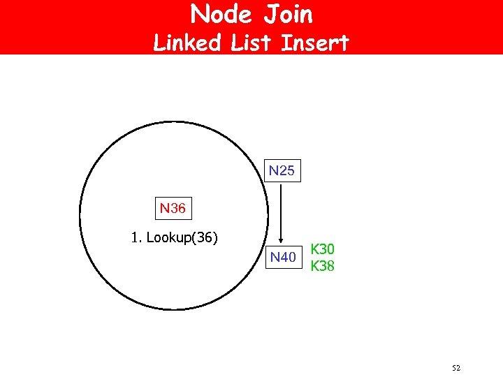 Node Join Linked List Insert N 25 N 36 1. Lookup(36) N 40 K