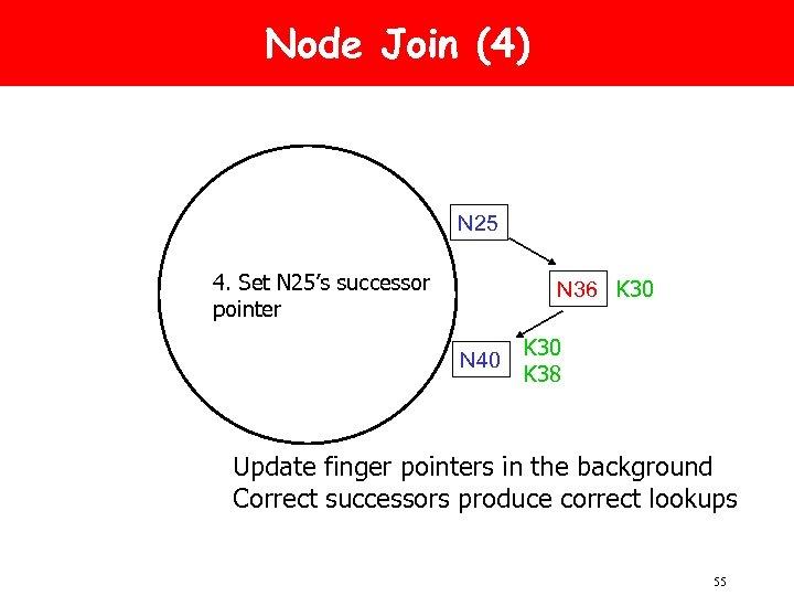 Node Join (4) N 25 4. Set N 25's successor pointer N 36 K