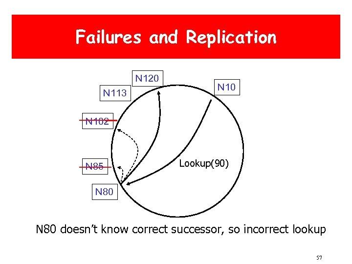 Failures and Replication N 120 N 113 N 102 N 85 Lookup(90) N 80