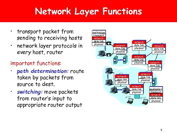 Network Layer Functions • transport packet from sending to receiving hosts • network layer