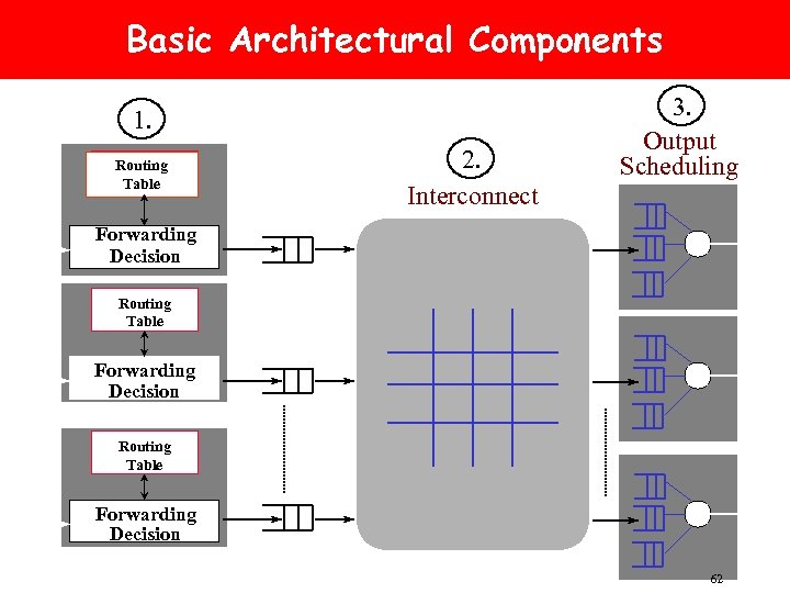 Basic Architectural Components 1. Routing Table 2. Interconnect 3. Output Scheduling Forwarding Decision Routing