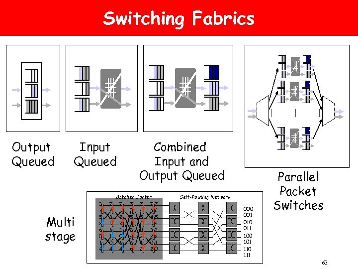 Switching Fabrics Output Queued Input Queued Multi stage 3 7 5 2 6 0