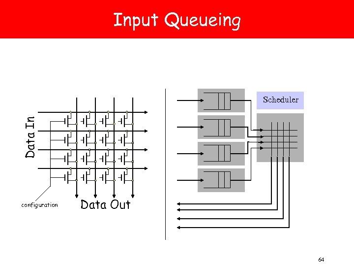 Input Queueing Data In Scheduler configuration Data Out 64