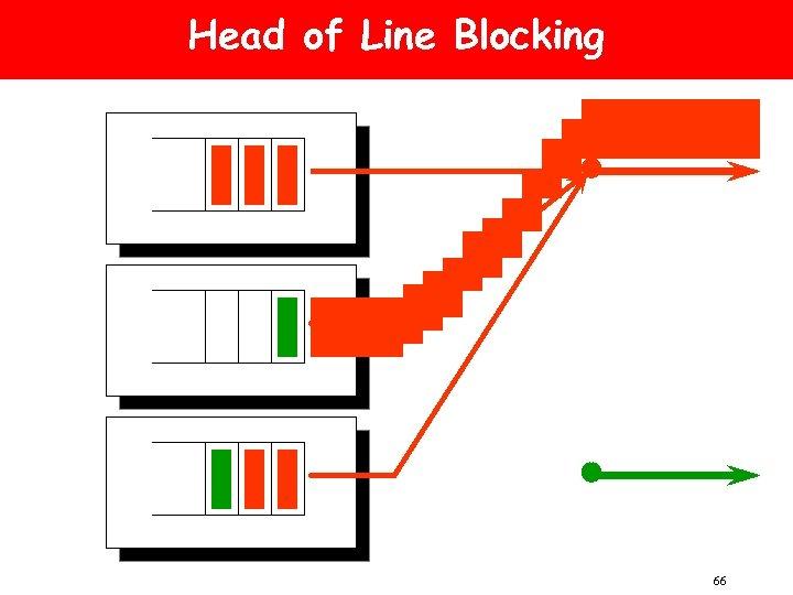 Head of Line Blocking 66