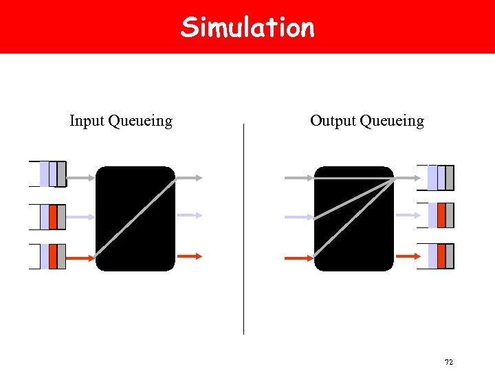 Simulation Input Queueing Output Queueing 72