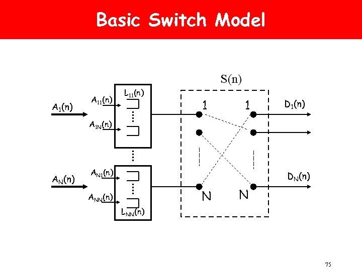 Basic Switch Model S(n) A 11(n) L 11(n) 1 1 D 1(n) A 1