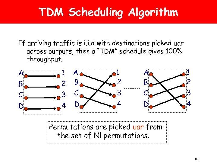 TDM Scheduling Algorithm If arriving traffic is i. i. d with destinations picked uar