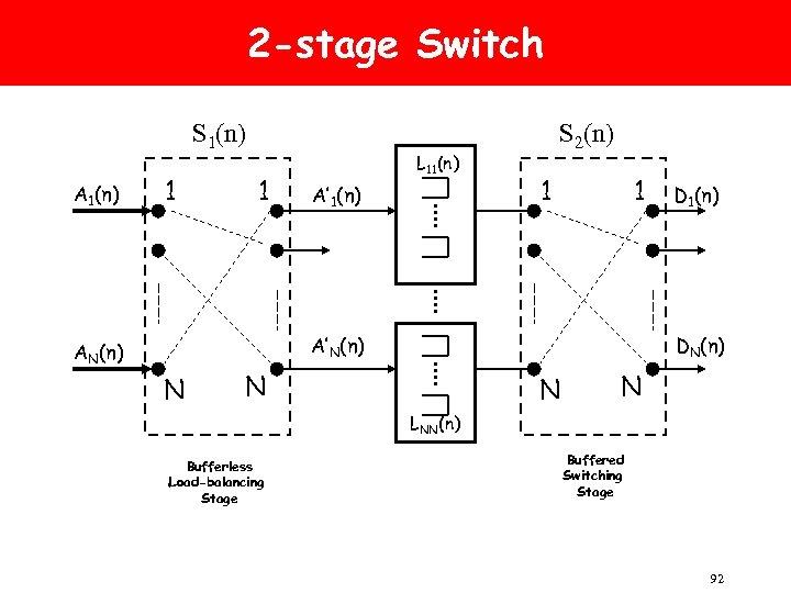 2 -stage Switch S 1(n) A 1(n) 1 1 L 11(n) A' 1(n) S