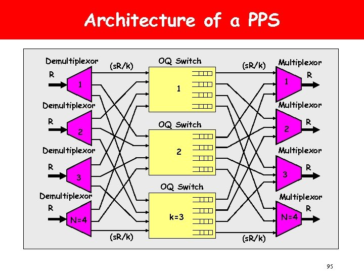 Architecture of a PPS Demultiplexor R (s. R/k) 1 OQ Switch (s. R/k) 1