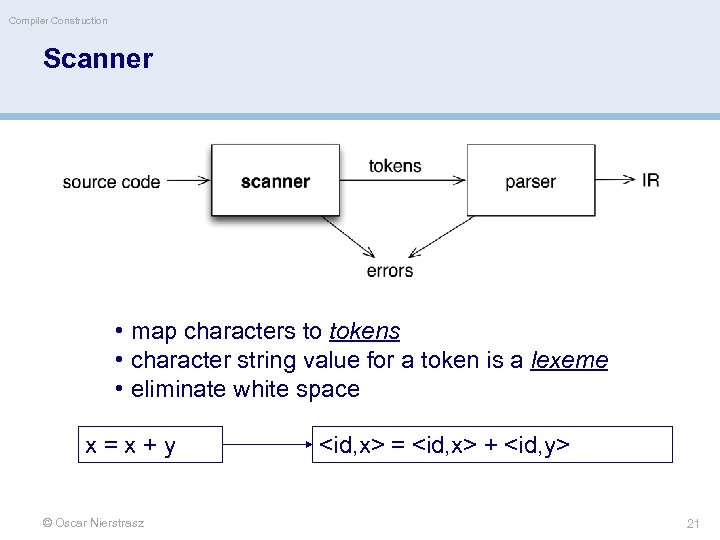 Compiler Construction Scanner • map characters to tokens • character string value for a