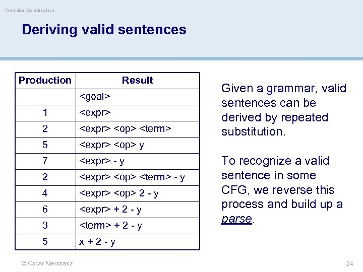 Compiler Construction Deriving valid sentences Production Result <goal> 1 <expr> 2 <expr> <op> <term>