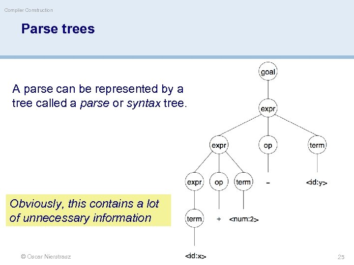 Compiler Construction Parse trees A parse can be represented by a tree called a