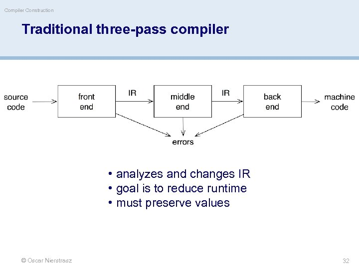 Compiler Construction Traditional three-pass compiler • analyzes and changes IR • goal is to
