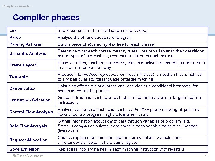 Compiler Construction Compiler phases Lex Break source file into individual words, or tokens Parse