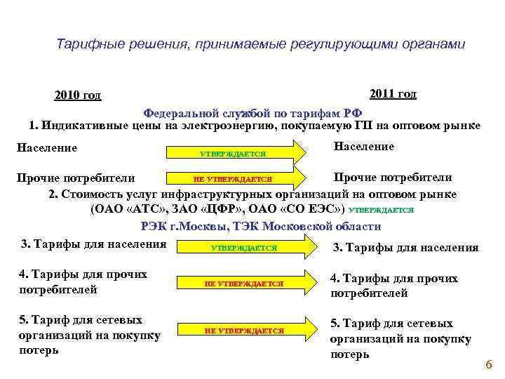 Тарифные решения, принимаемые регулирующими органами 2011 год 2010 год Федеральной службой по тарифам РФ